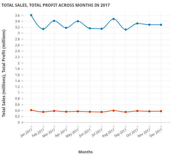 TOTAL SALES, TOTAL PROFIT ACROSS MONTHS IN 2017